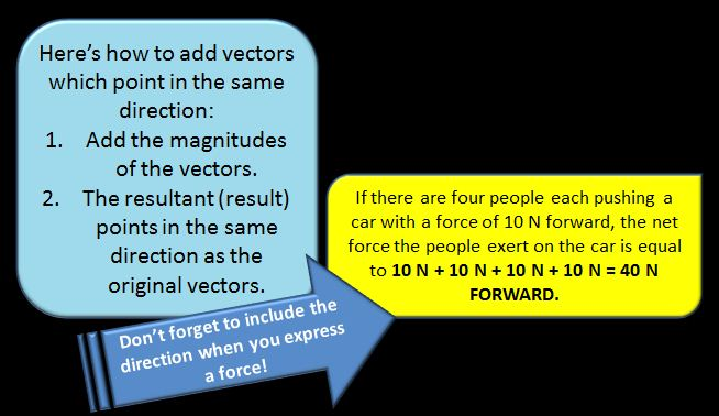 Adding and subtracting vectors in one dimension